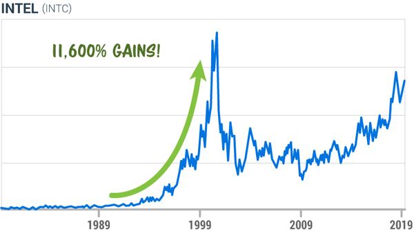 Chart:Intel 11,600% Gains!
