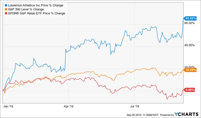 Chart:LULU, SPX, XRT