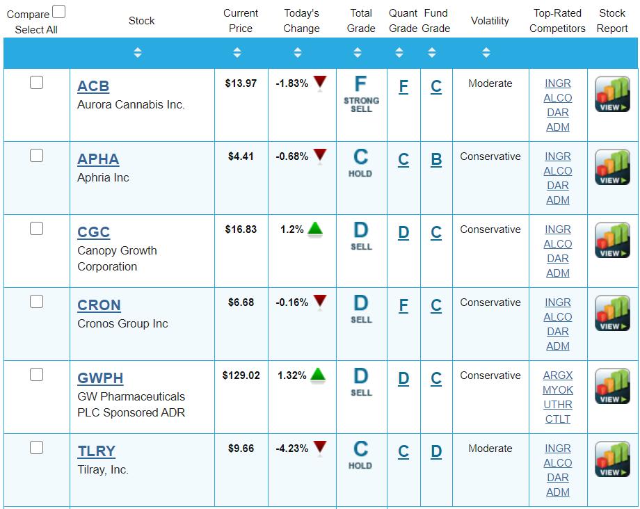 ACB, APHA, CGC, CRON, GWPH, TLRY Portfolio Grader