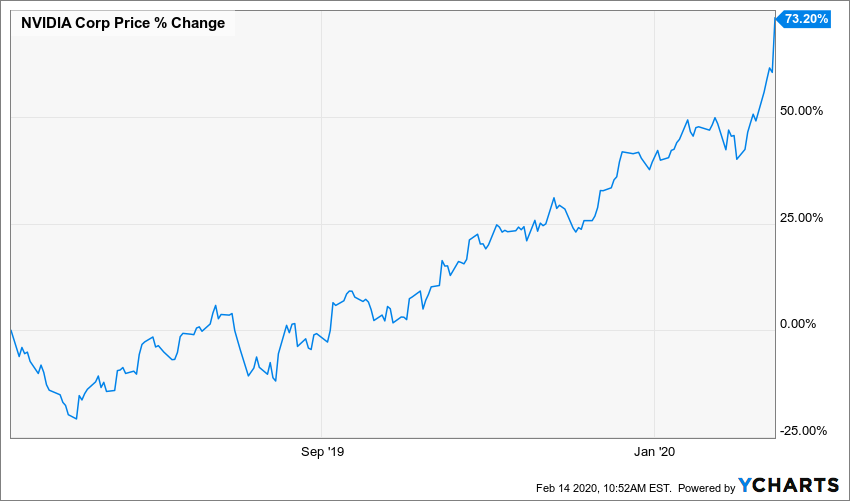 NVIDIA (NVDA) is the Latest Tech Stock to