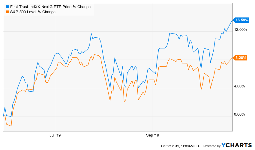 NXTG vs. SPX Chart