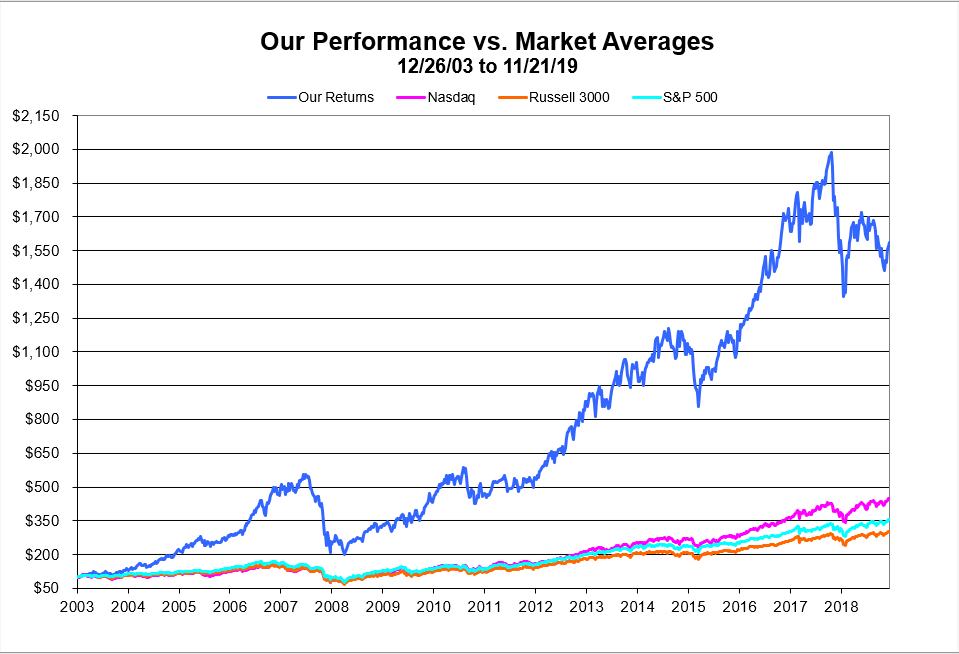 Chart:Our Returns vs Market