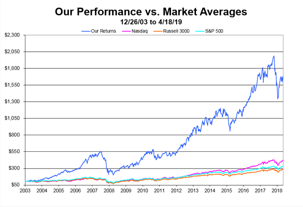 Our Performance vs. Market Averages - Chart