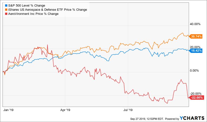Chart: SPX, ITA, AVAV