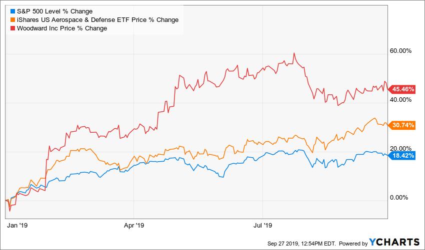 Chart: SPX, ITA, WWD