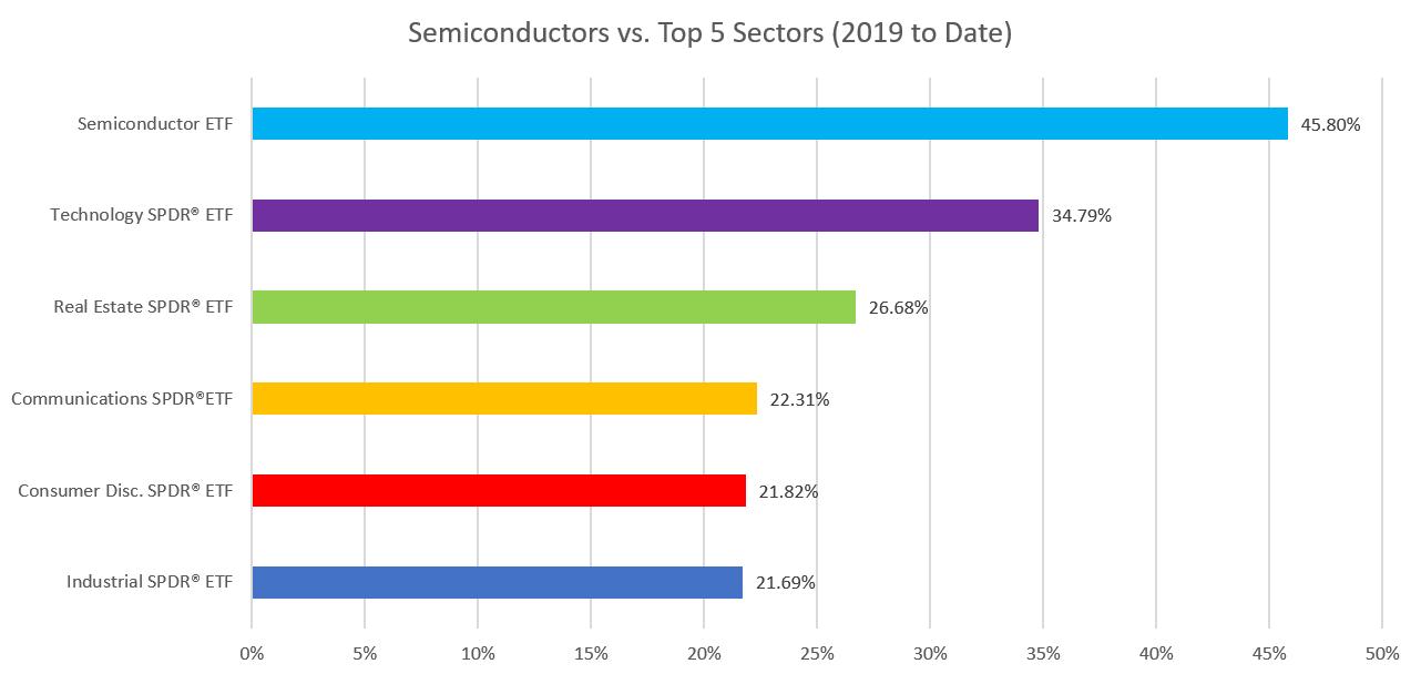 Sector Comparison Chart