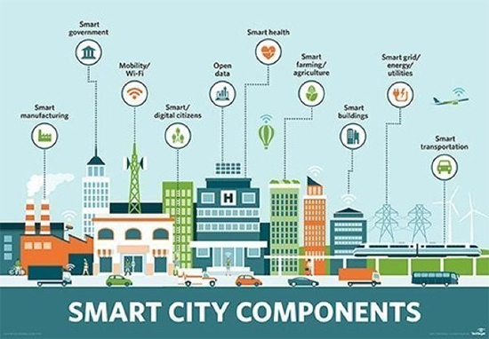 Infographic:Smart Cities