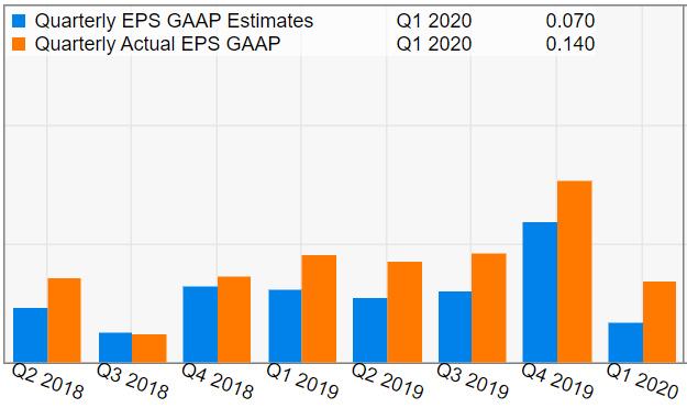 Vipshop Holdings (VIPS) GAAP EPS
