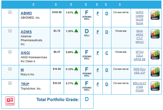 Weakest Performers Report Card
