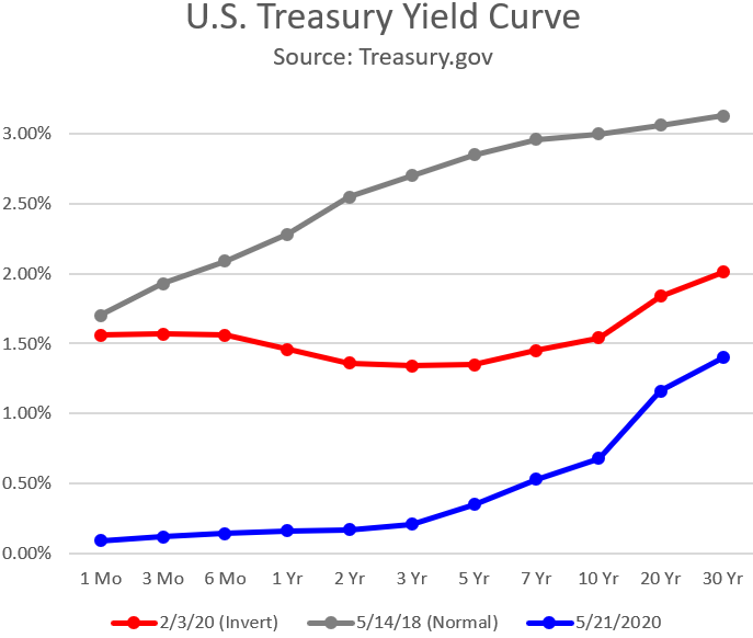 Chart:U.S. Treasury Yield Curve