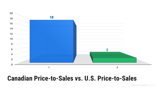 Canadian Price-to-Sales vs. U.S. Price-to-Sales