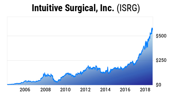 Intuitive Surgical (ISRG) Stock Chart: When to Sell a Stock