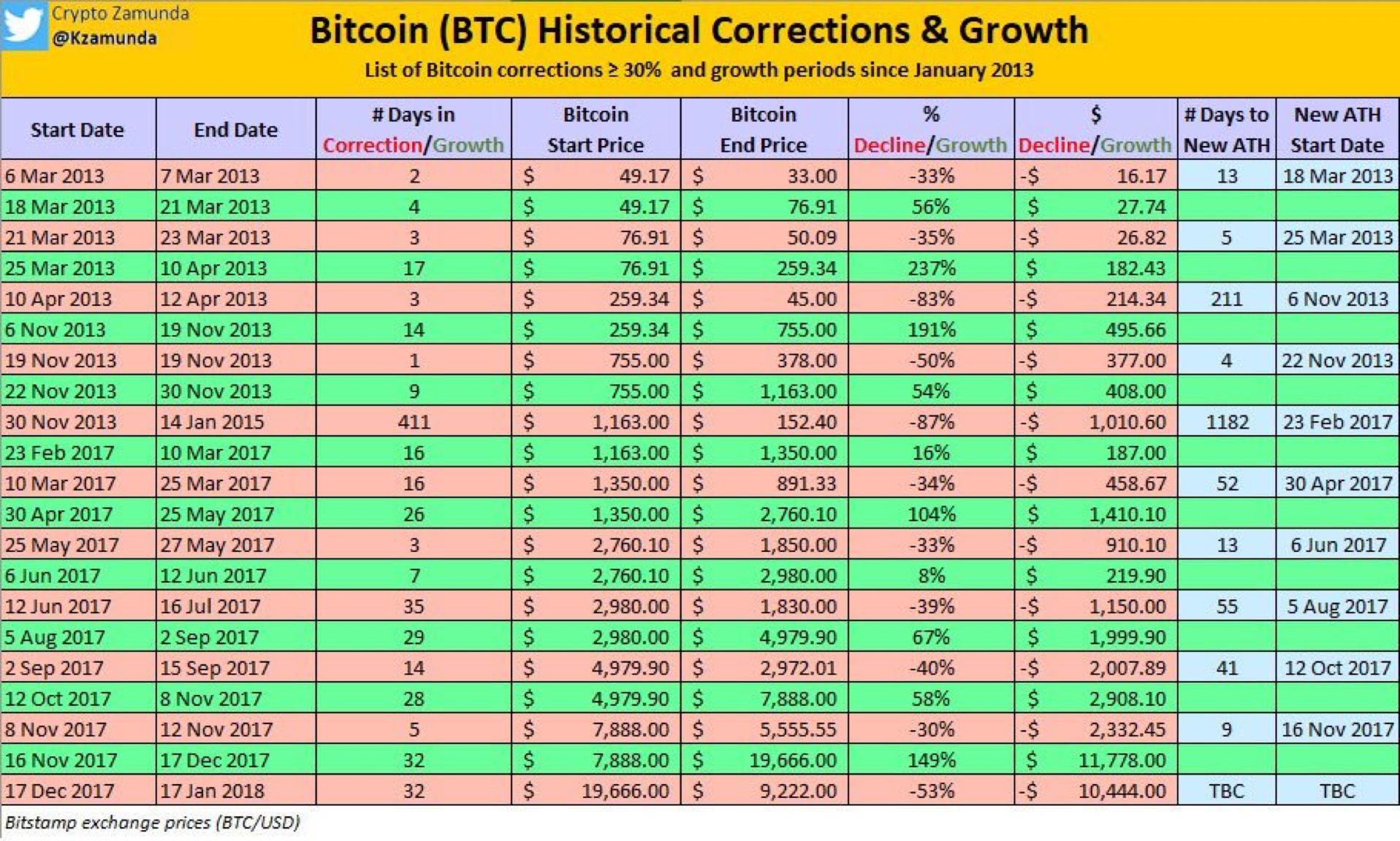 Bticoin (BTC) Historical Corrections & Growth
