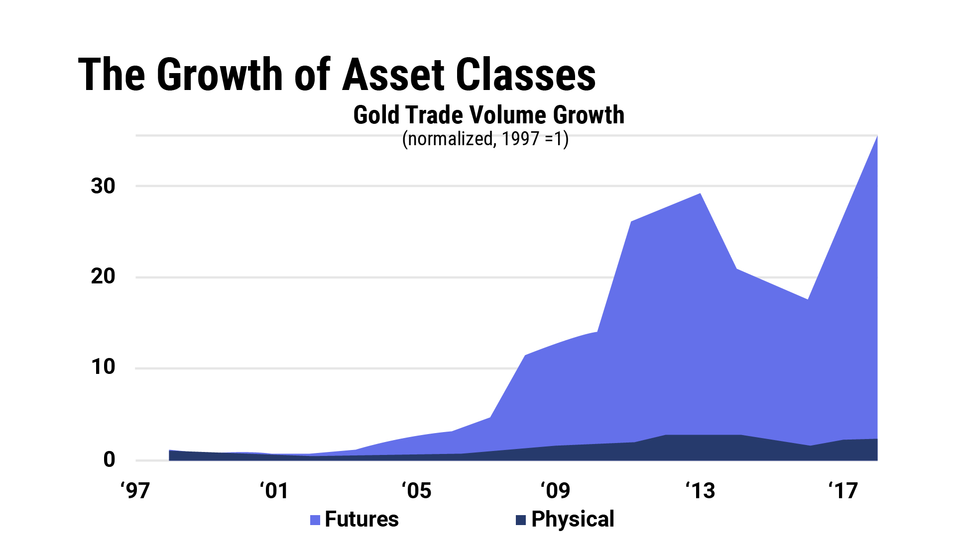 The Growth of Asset Classes
