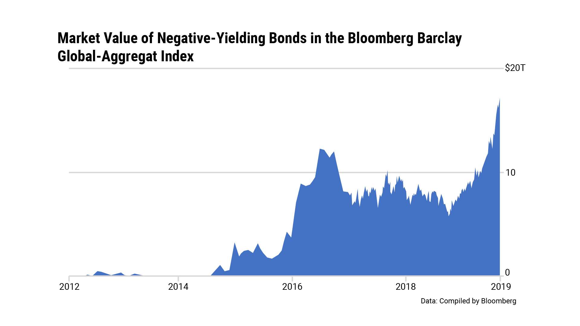 Market Value of Negative-Yielding Bonds in the Bloomberg Barclay Global-Aggregat Index Chart