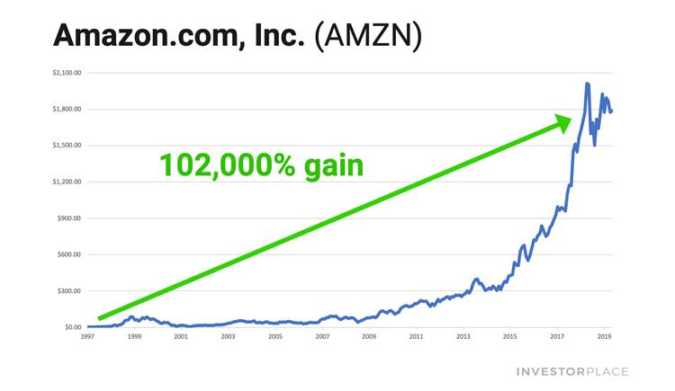 Amazon stock shart showing 102,000% growth