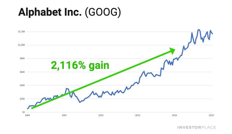 Google stock shart showing 2,116% growth