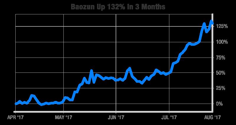 Chart:Baozun Up 132% in 3 Months