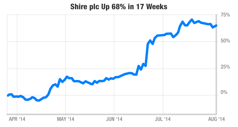 Chart:Shire plc Up 68% in 17 Weeks