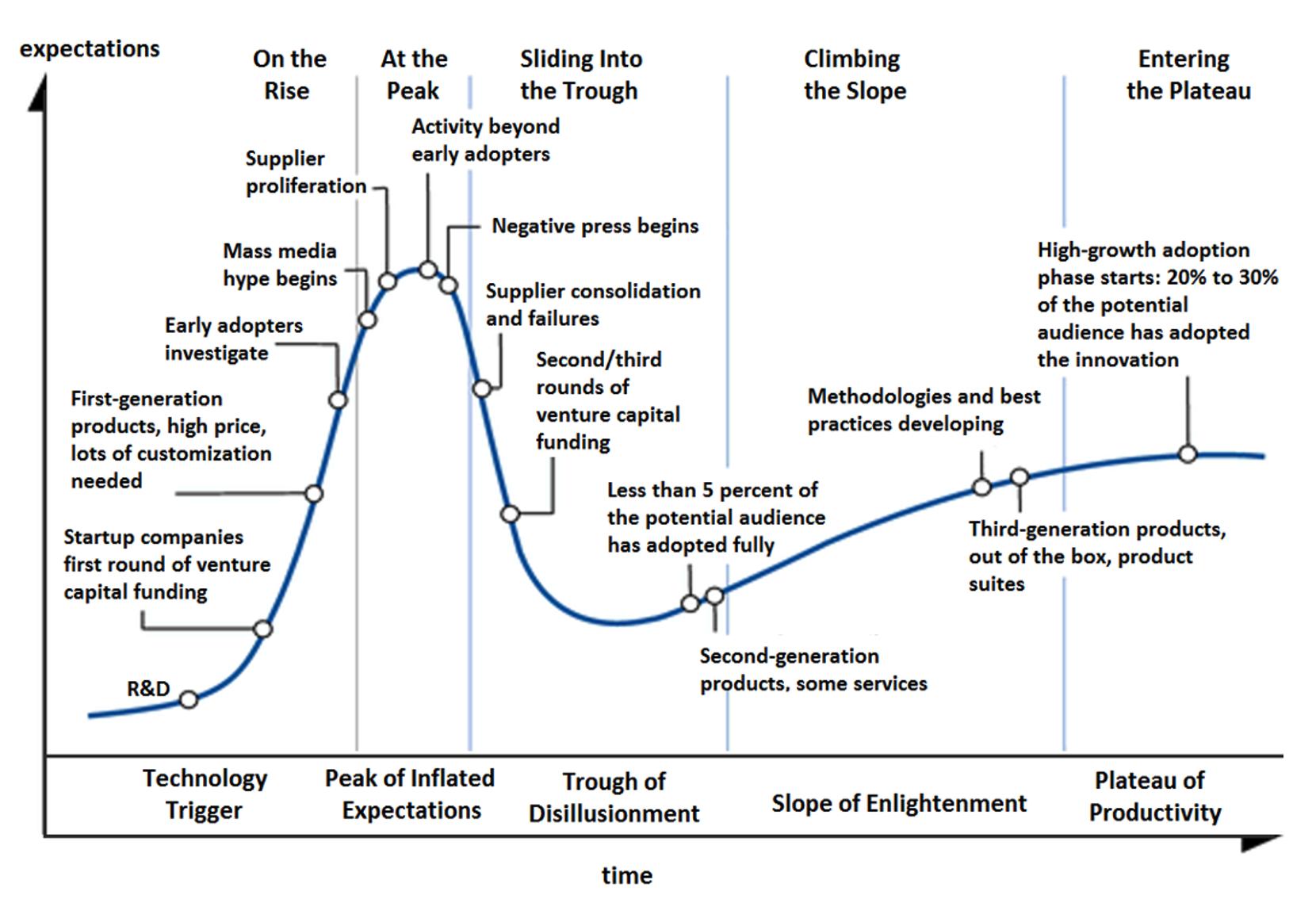 Graphique du cycle de battage publicitaire
