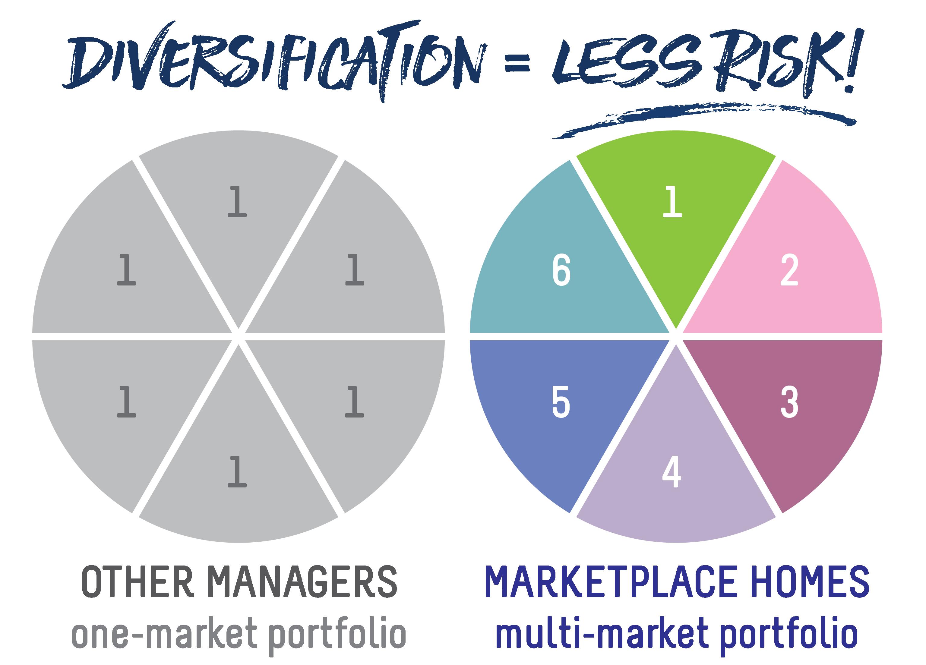 DiversificationLesRisk_Diversification