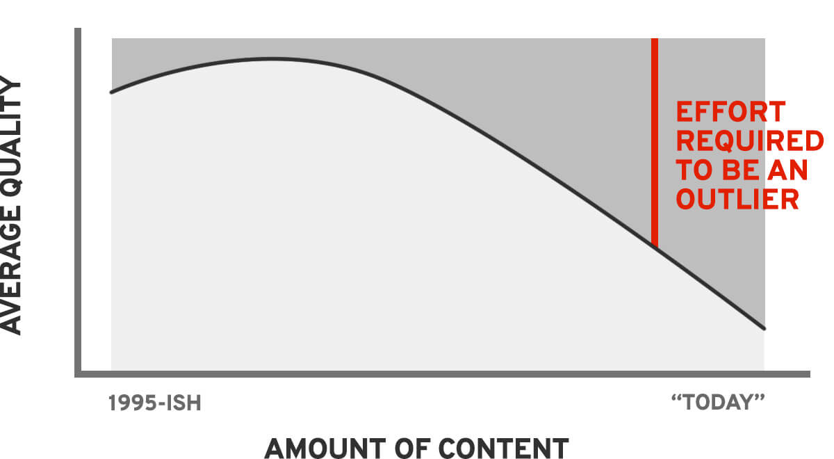 graph about making quality content