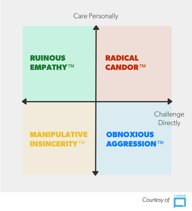 Radical Candor — The Surprising Secret to Being a Good Boss | First