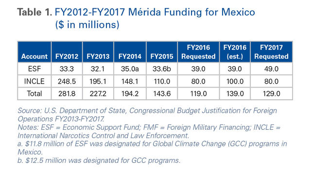 The Mrida Initiative And Shared Responsibility In Us Mexico