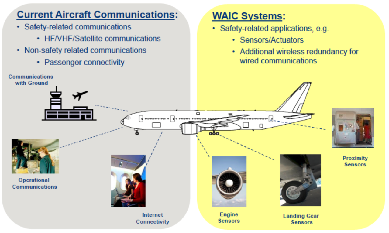 June July 2017 Development Of Wireless Avionics Intra The Radio Builder Mw Receiverreflexive Radio2t But There Was Issue Onboard Radar Altimeters Also Operating Within Same Frequency Spectrum