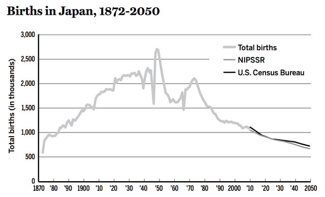 Japans Postwar Fertility Plunge Has Been So Steep That It Can Be Described As A Virtual Collapse In 2008 Barely 40 Percent Many Japanese Babies Were