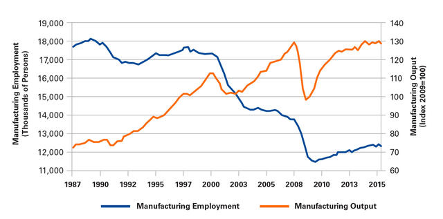 Leveraging the us mexico relationship to strengthen our economies us manufacturing employment and output seasonally adjusted july 1987april 2016 publicscrutiny Image collections