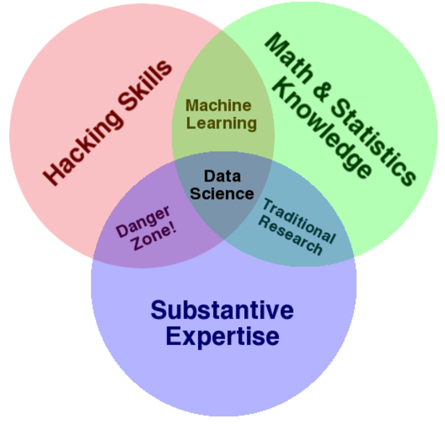 How to Consistently Hire Remarkable Data Scientists   First Round ...