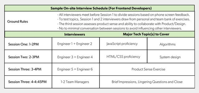My Lessons from Interviewing 400+ Engineers Over Three
