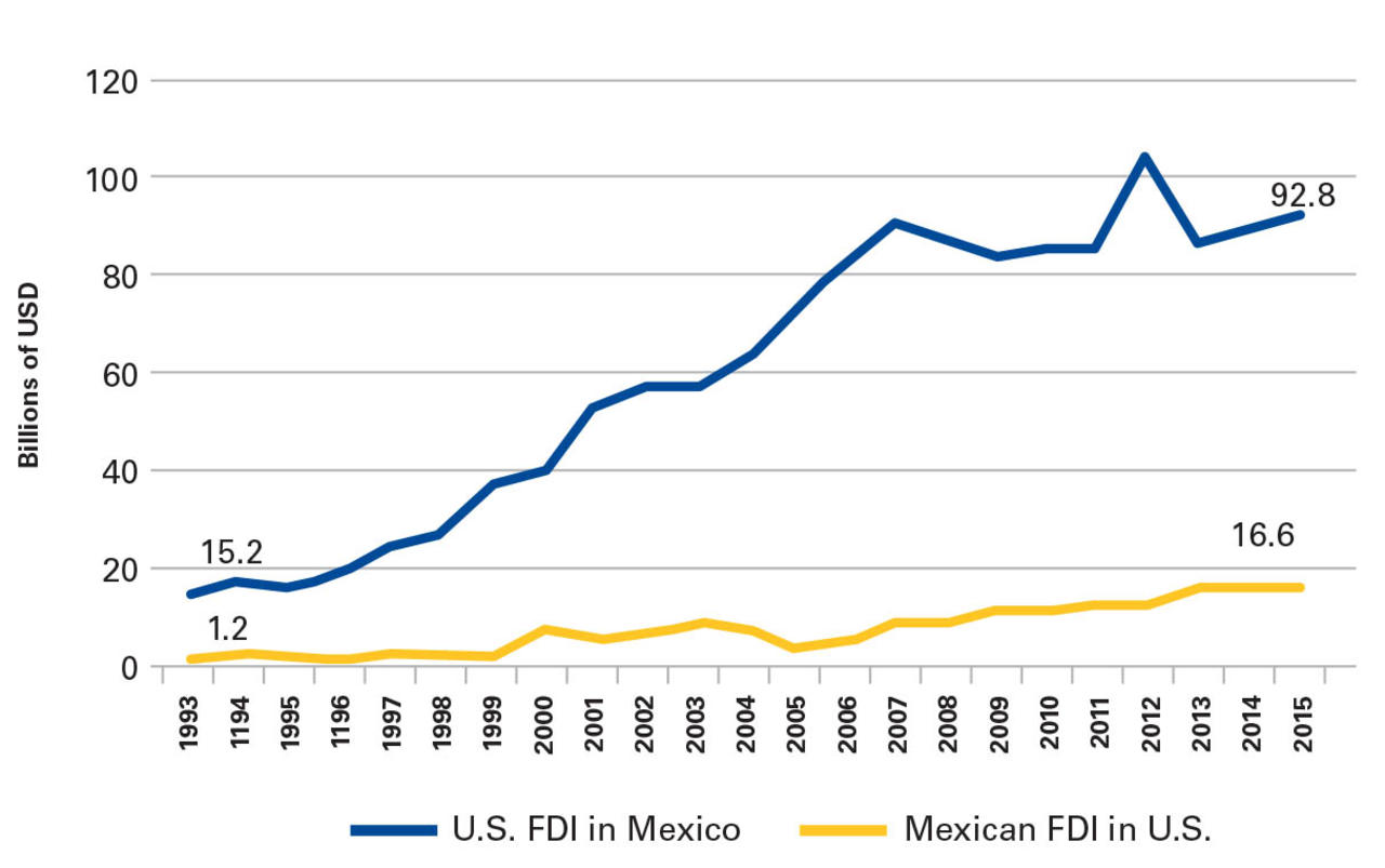 an analysis of mexican economy