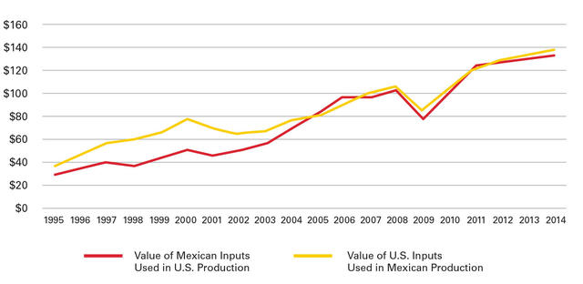 Leveraging the us mexico relationship to strengthen our economies value of foreign inputs for domestic production 19952011 us billions publicscrutiny Image collections