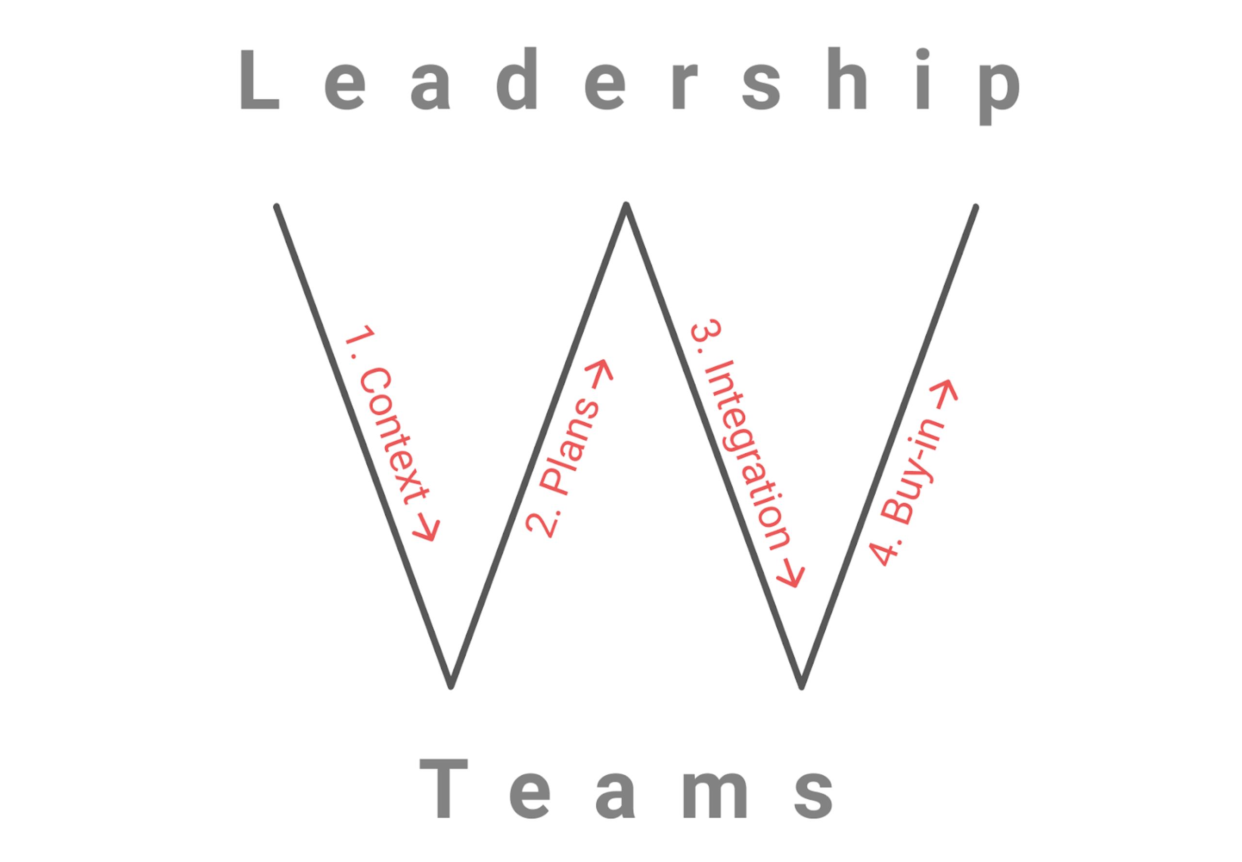 W Planning Framework