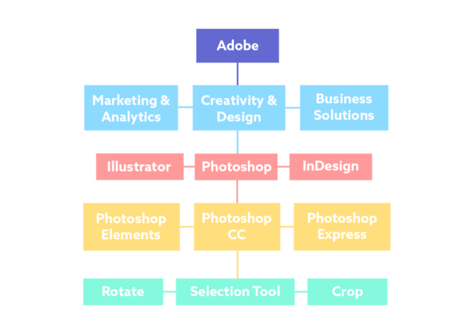 Product Hierarchy that Scales