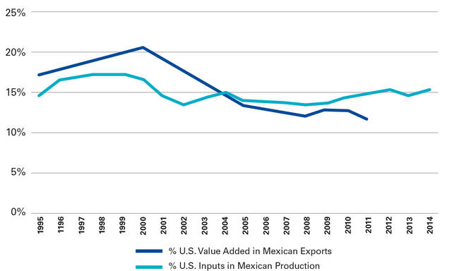 Leveraging the us mexico relationship to strengthen our economies us share of inputs for mexican production and us value in mexican gross exports 19952011 publicscrutiny Image collections