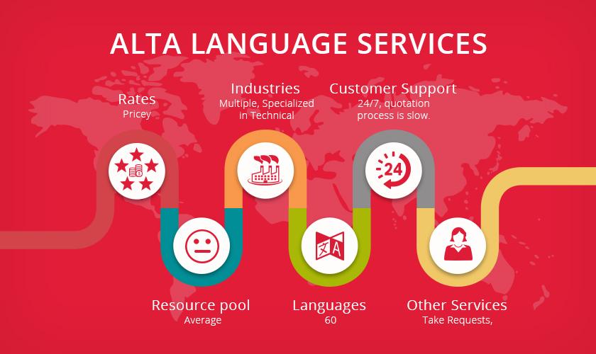 Alta Language Services