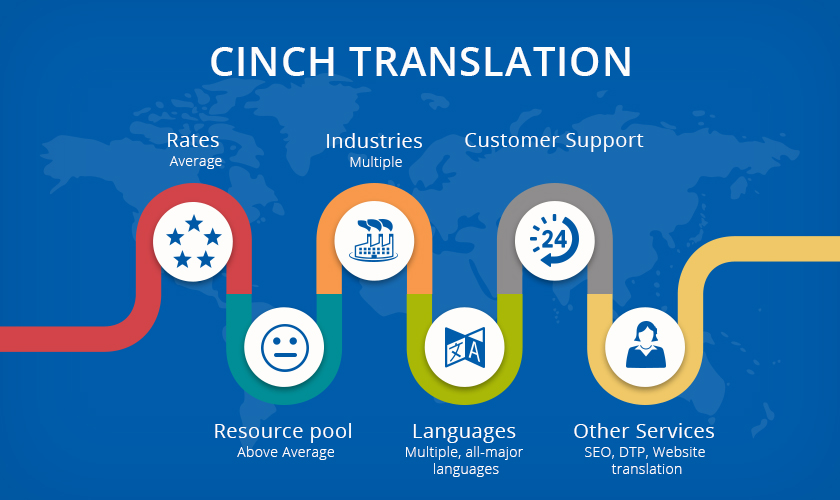 Cinch Translations