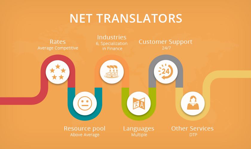 Net Translators