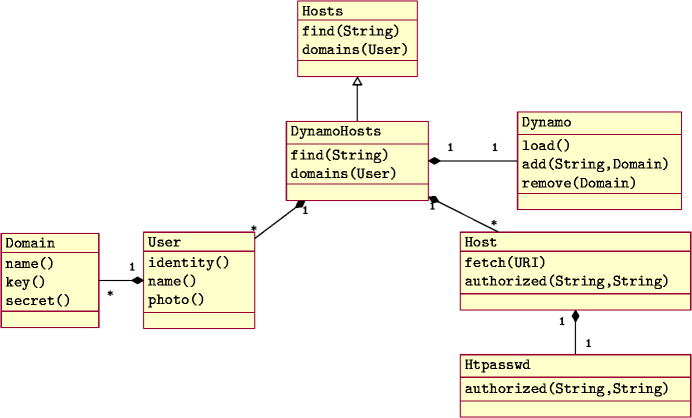 S3auth hosts s3auth persistence layer uml class diagram of s3auth hosts ccuart Gallery