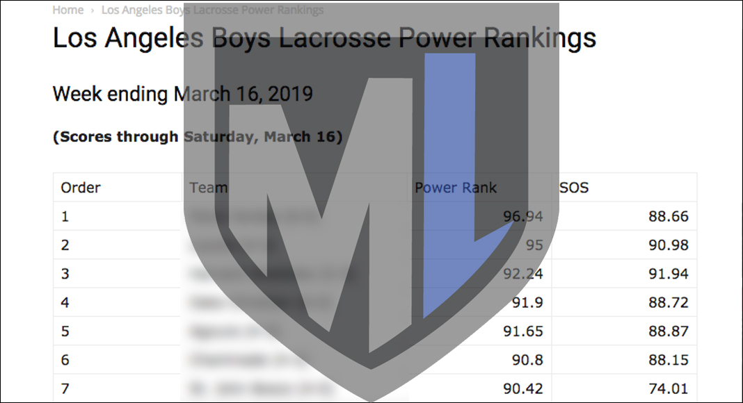 MaxLax LA Boys Power Rankings