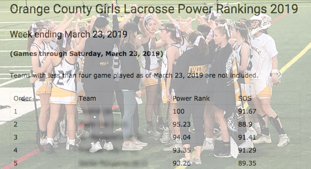 OC Girls Power Rankings, March 23