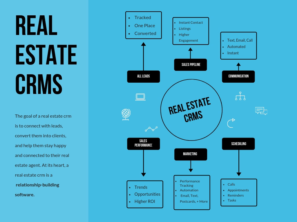 What real estate crms do