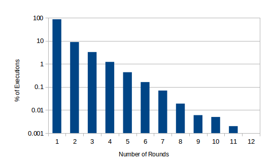 Number of rounds required to reach consensus