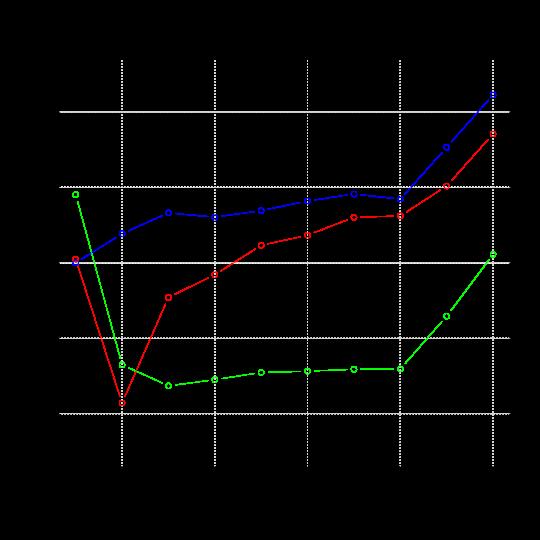 RTM, HLE vs baseline