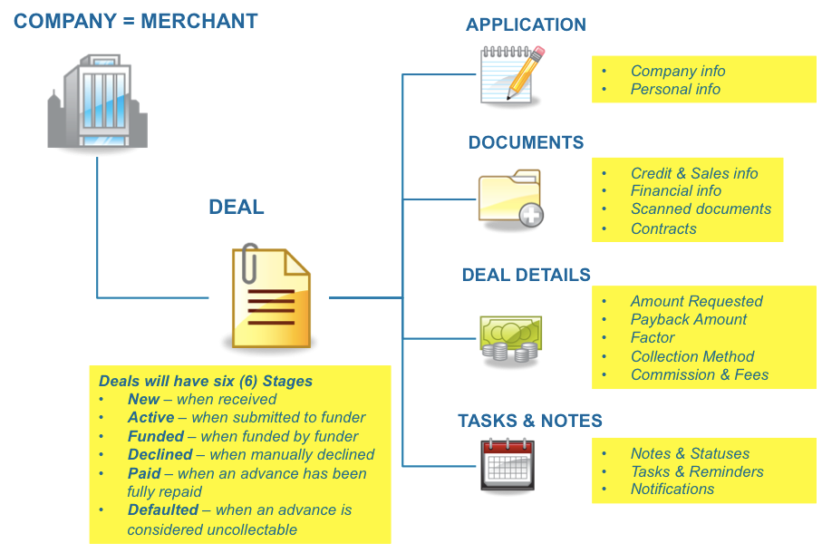 What is a merchant cash advance deal