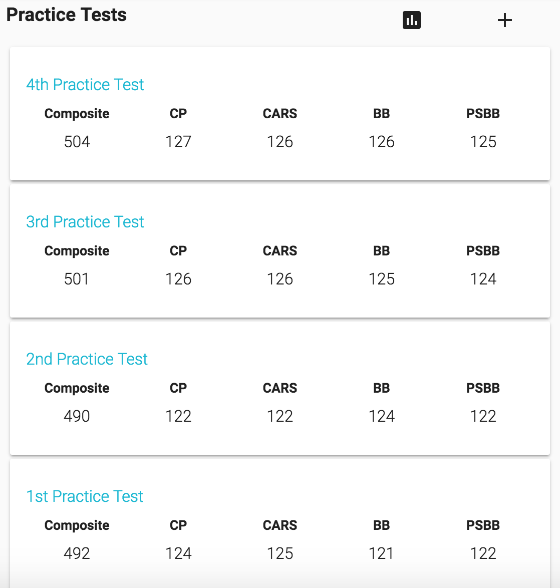 Dashboard practice test list