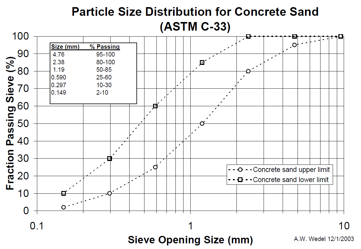 Particle-size-distribution-for-concrete-sand.png?mtime=20190516122856#asset:40456